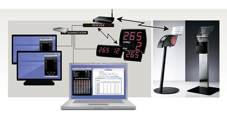 ГОСТ Р 516712000 Средства связи и информации технические
